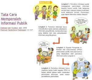 TataCaramemperoleh informasi